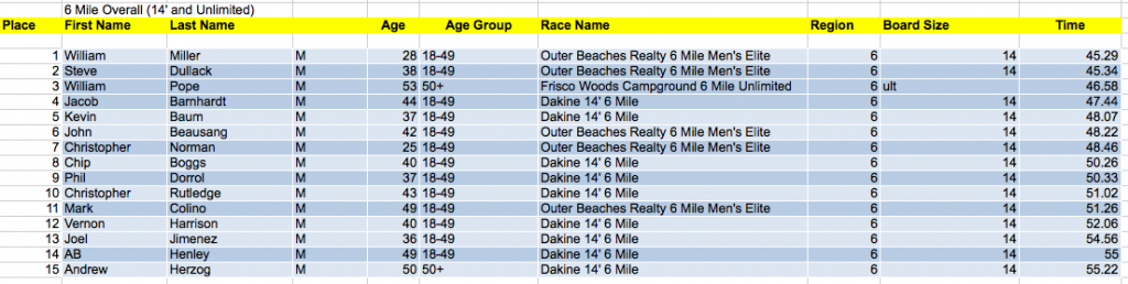 6 Mile Overall Results (14' and Unlimited)