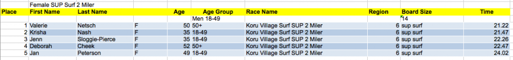 Female Surf SUP 2 Mile Results
