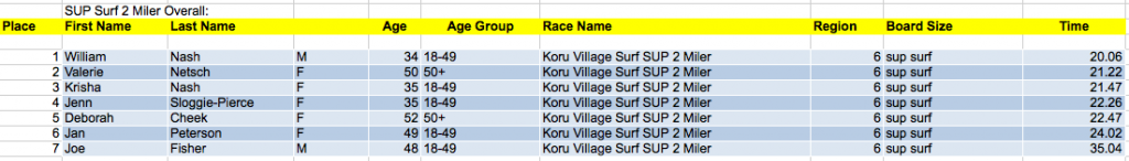 2 Mile Surf SUP Overall Results
